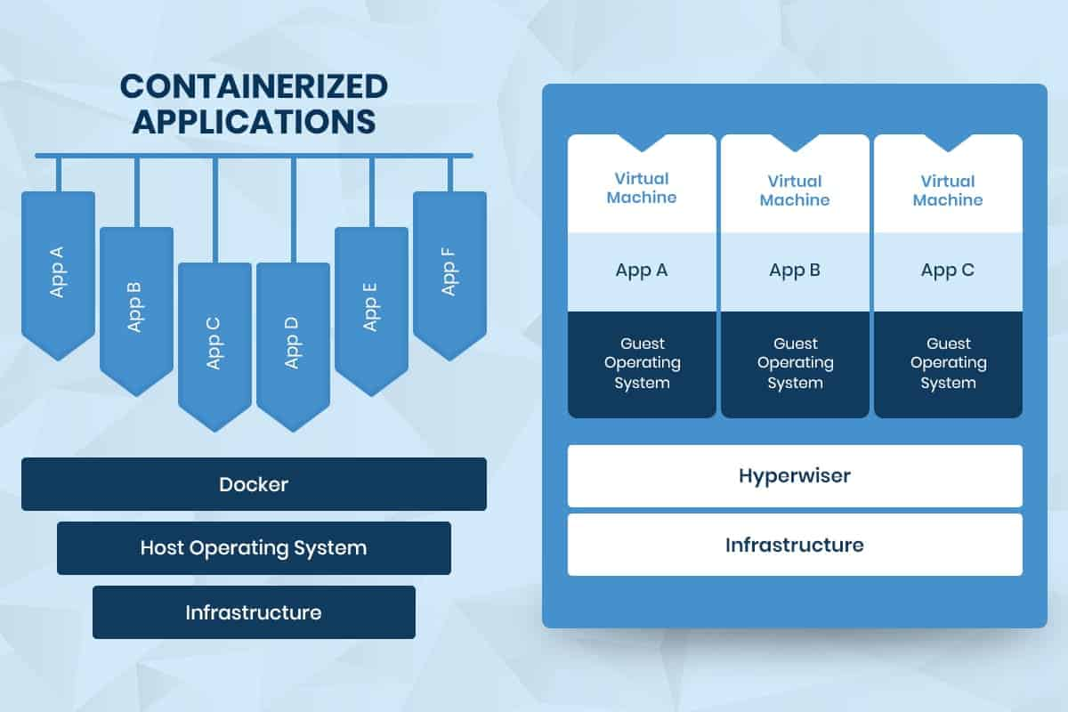 docker swarm containerized applications