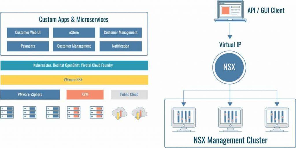 NSX diagram representation