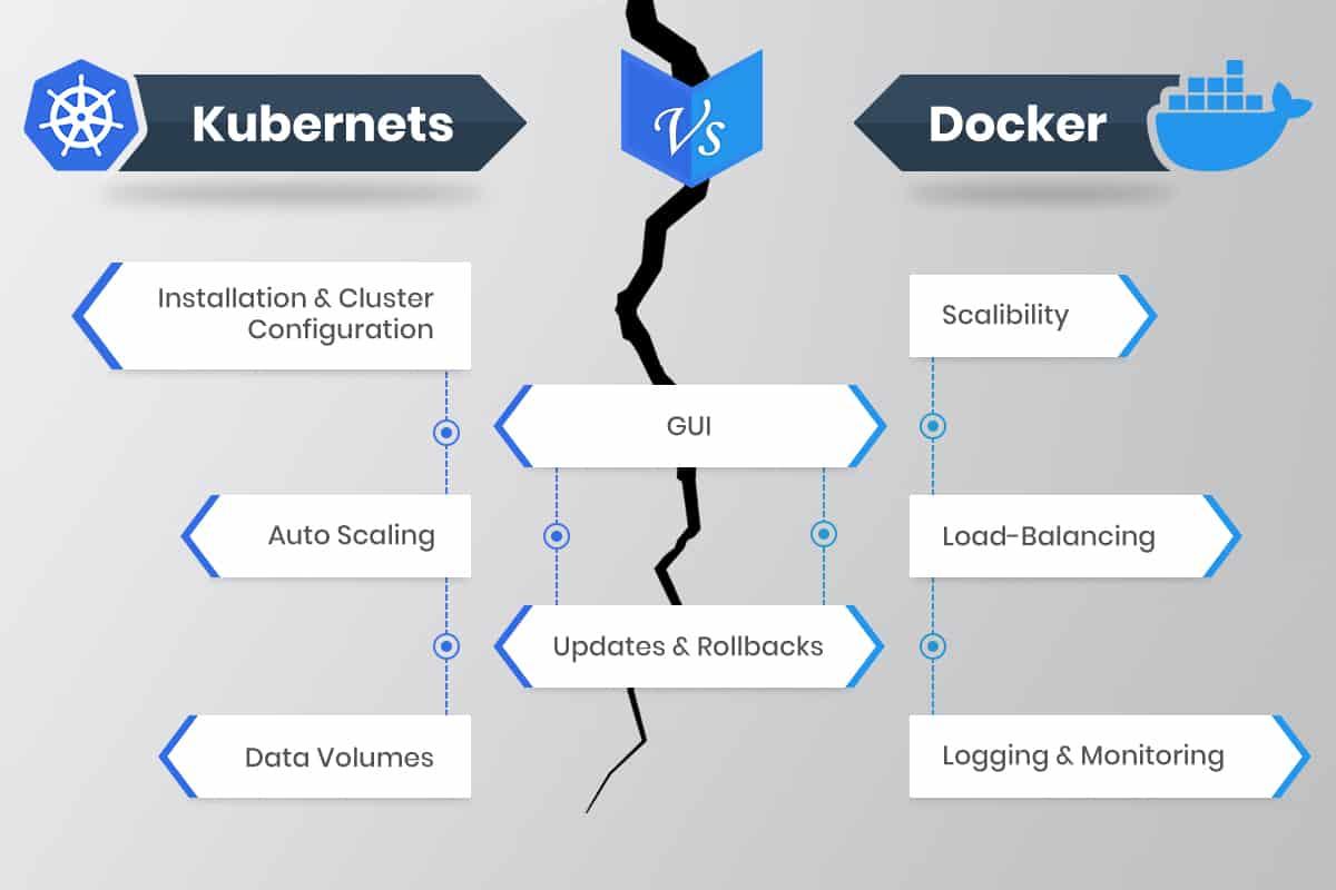 kubernetes versus docker swarm main benefits chart
