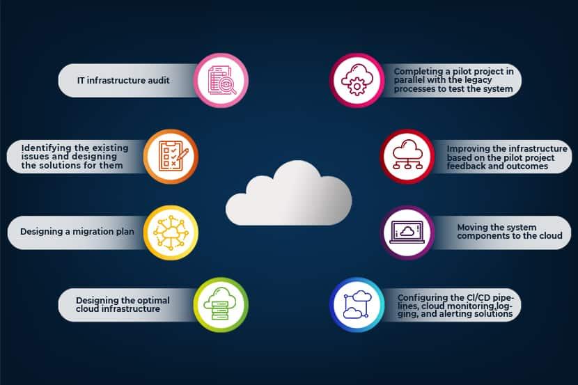 cloud migration planning diagram