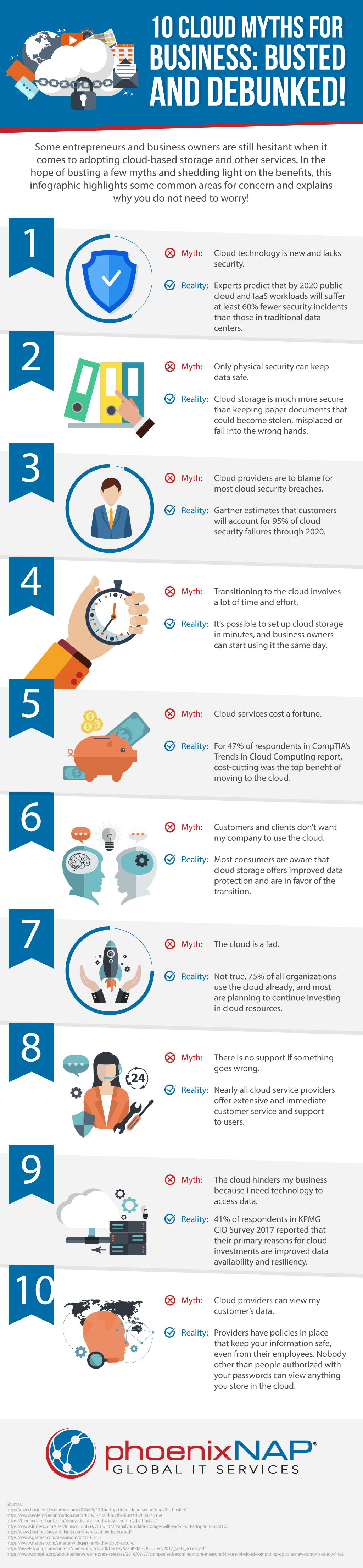Common Cloud Computing Myths