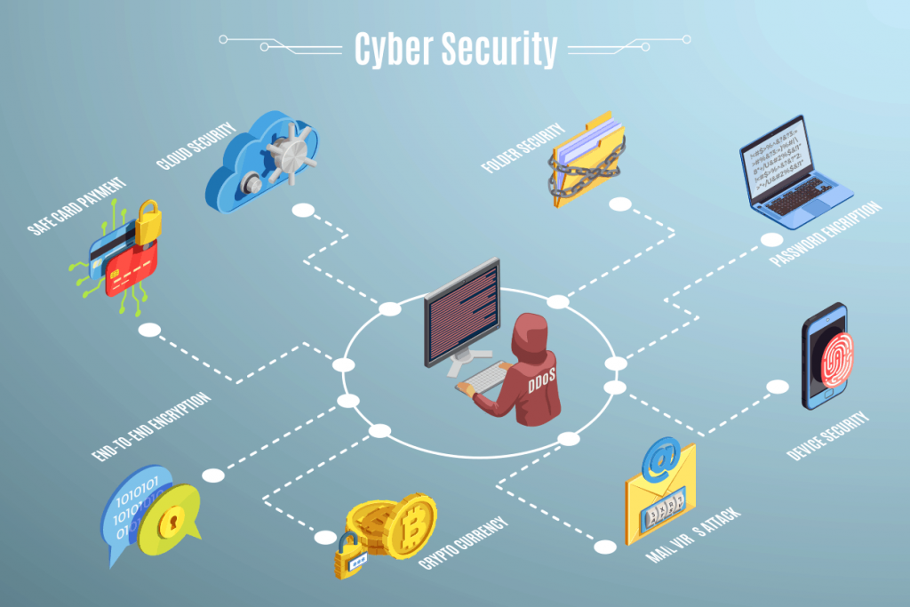 best Practices of Cyber security for employees