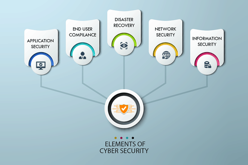 the 5 elements of good cybersecurity in an organization