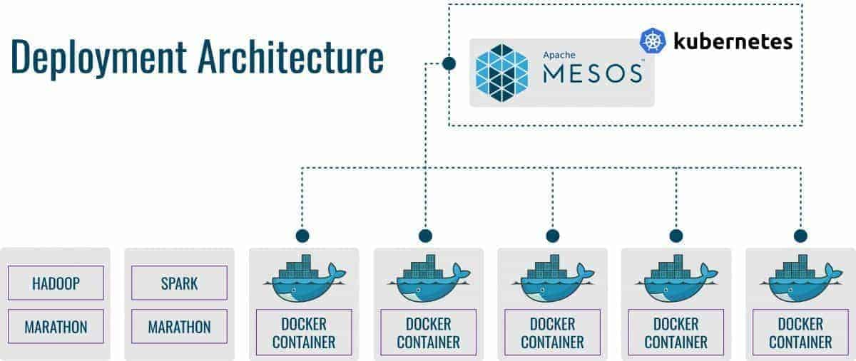 Difference between deployment architecture between kubernetes vs Mesos