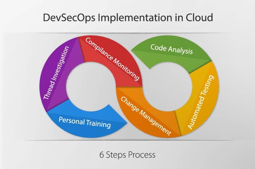 DevSecOps implementation in Cloud
