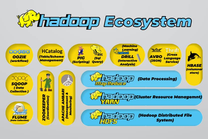 A list of tools that are in the Hadoop ecosystem.