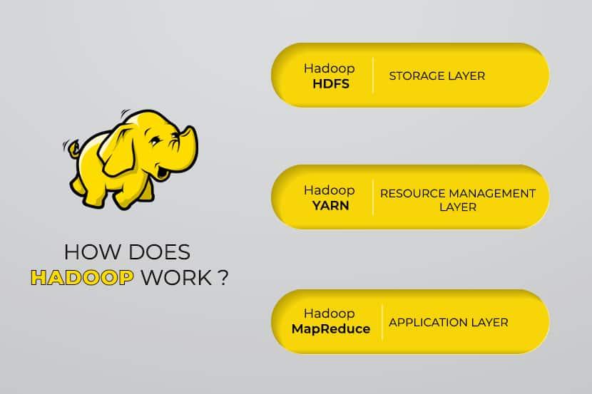 A visual representation of Hadoop's main software layers.