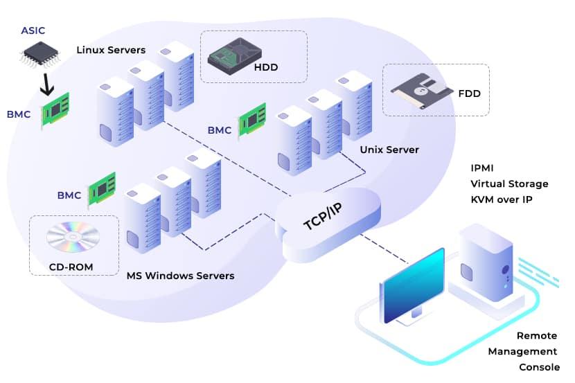diagram of how Intelligent Platform Management Interface works