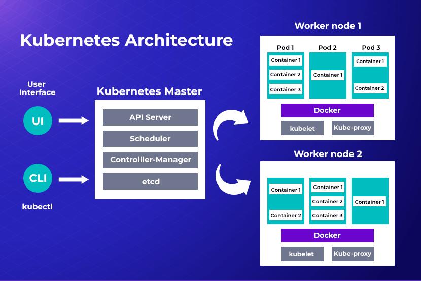 Kubernetes architecture master work node diagram