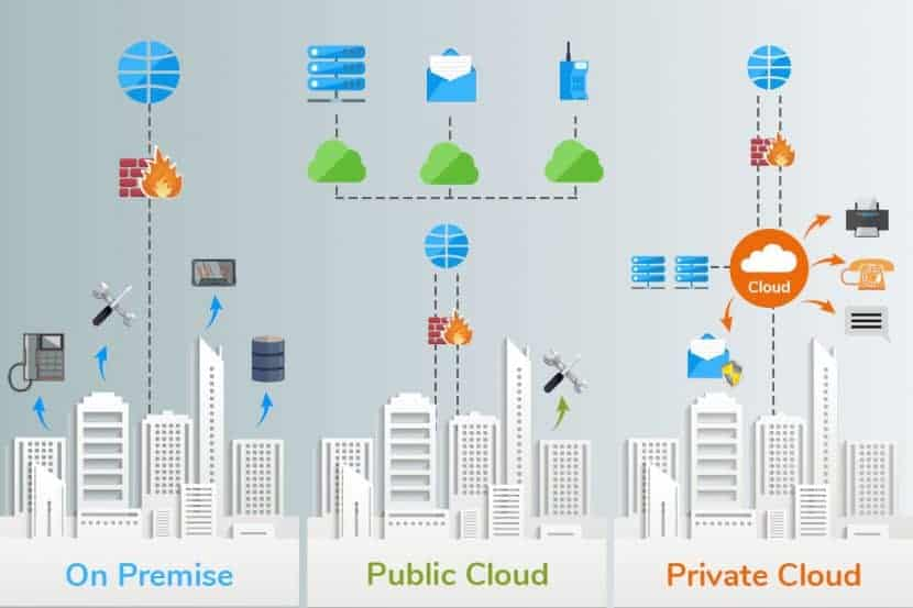 On-premise and private and public clouds