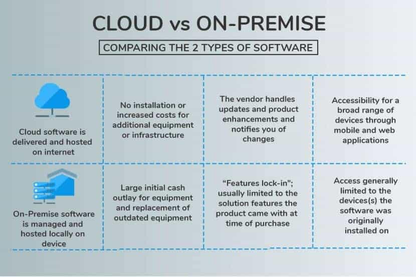 On-premise vs cloud comparison chart