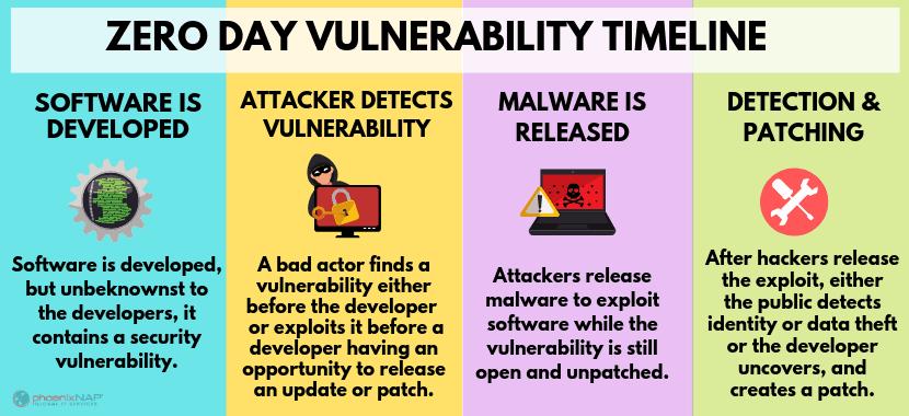 phases of zero day vulnerabilities