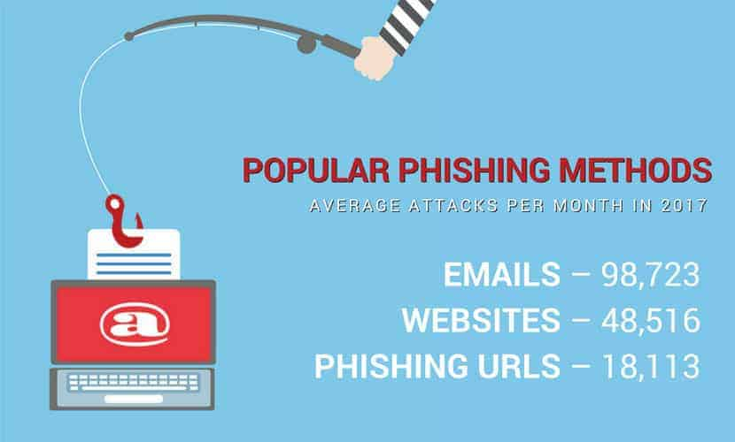 Popular Malware Methods