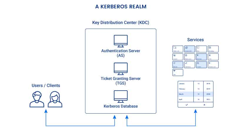 What is Kerberos authentication