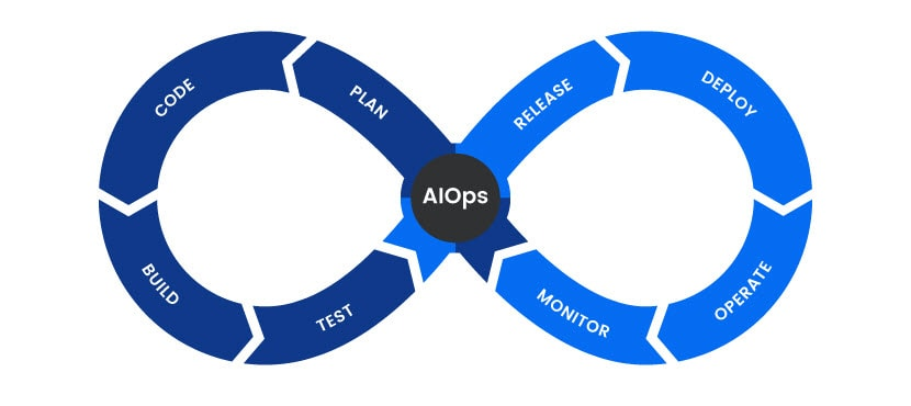 AIOps lifecycle