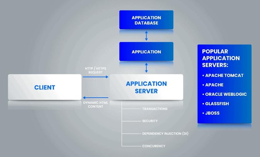 Application server diagram.