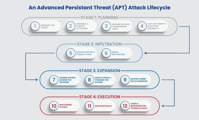 APT attack lifecycle