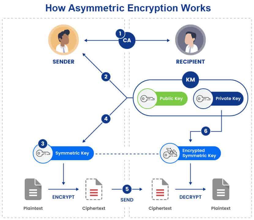 How asymmetric encryption works