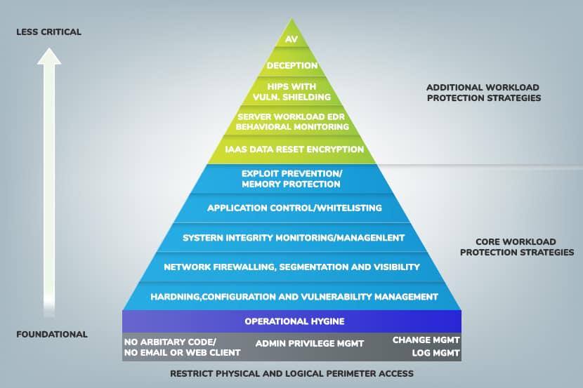 bare metal pyramid