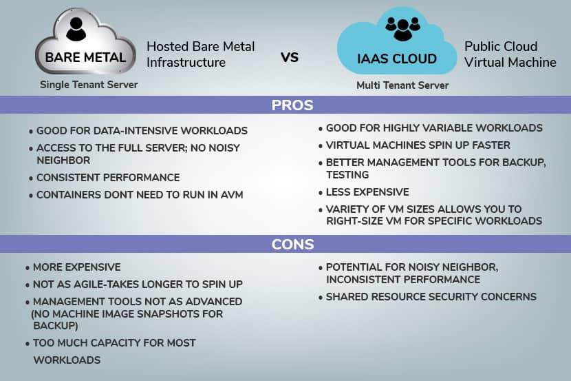 bare metal-vs-iaas