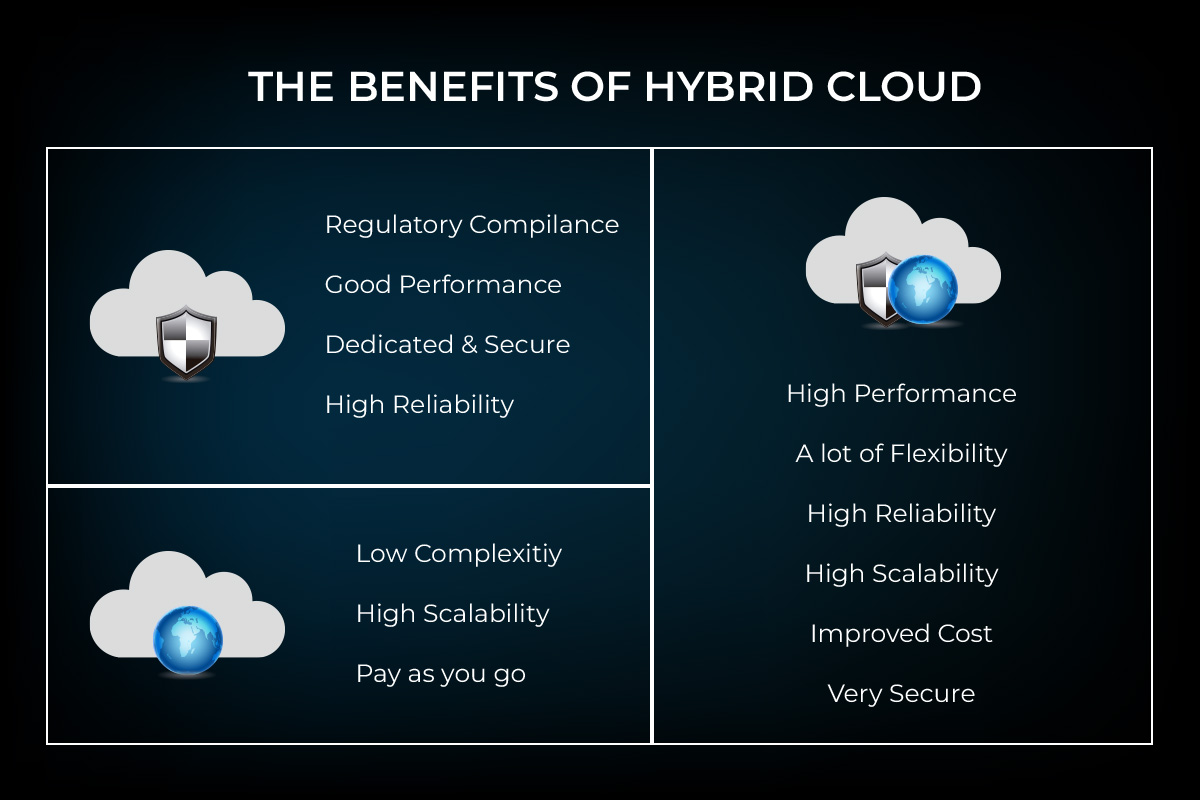 benefits and advantages of using a hybrid cloud solution