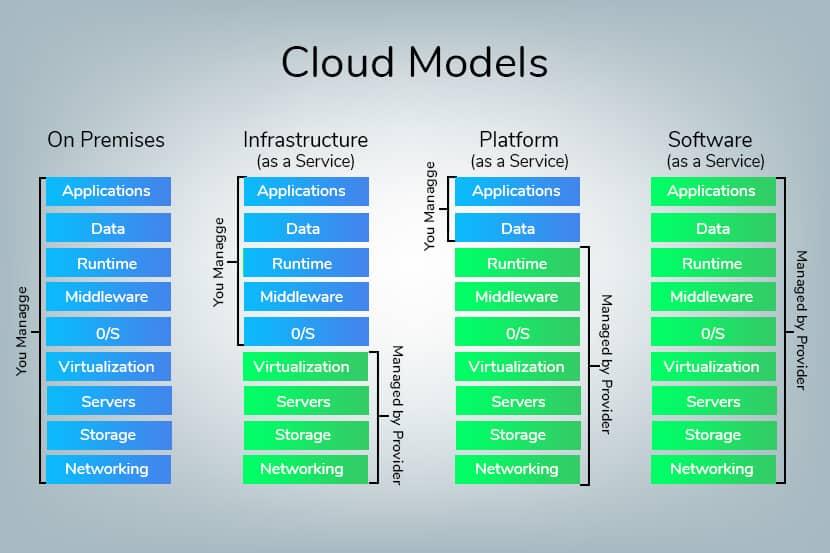 bmc cloud models