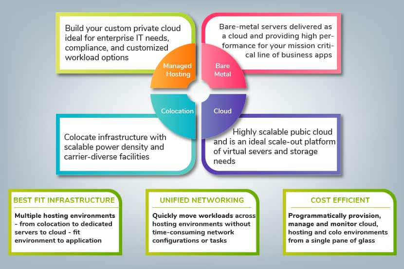 comparing the differences of the bare metal cloud to colocation