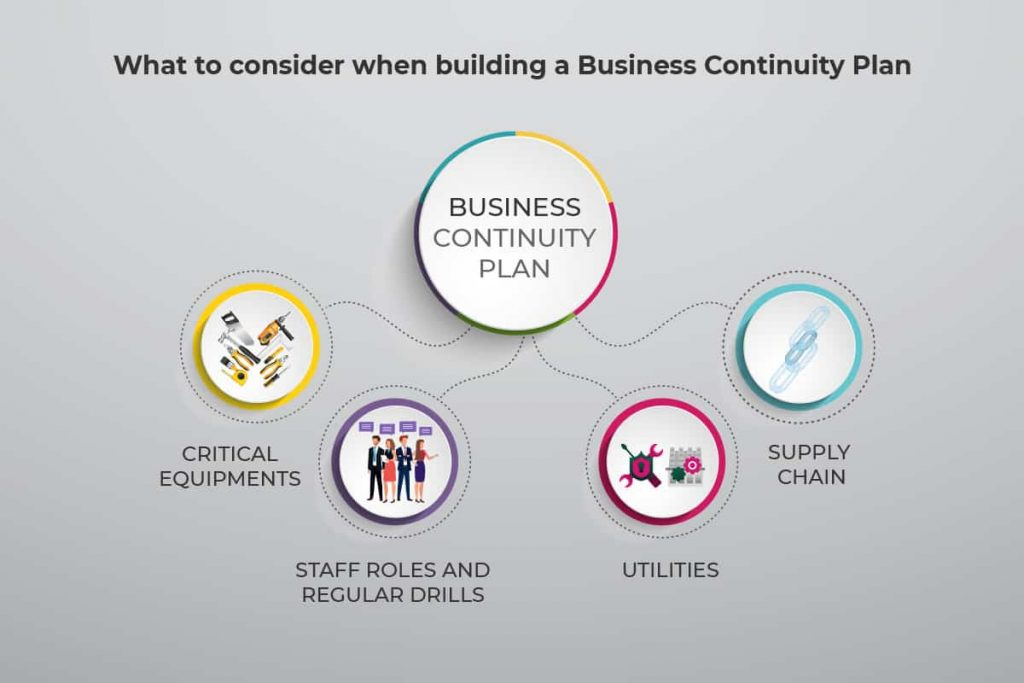 business continuity consideration when creating a plan