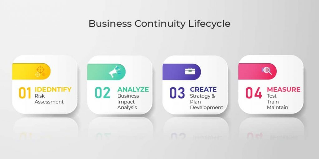 diagram of the life cycle of continuity of a business