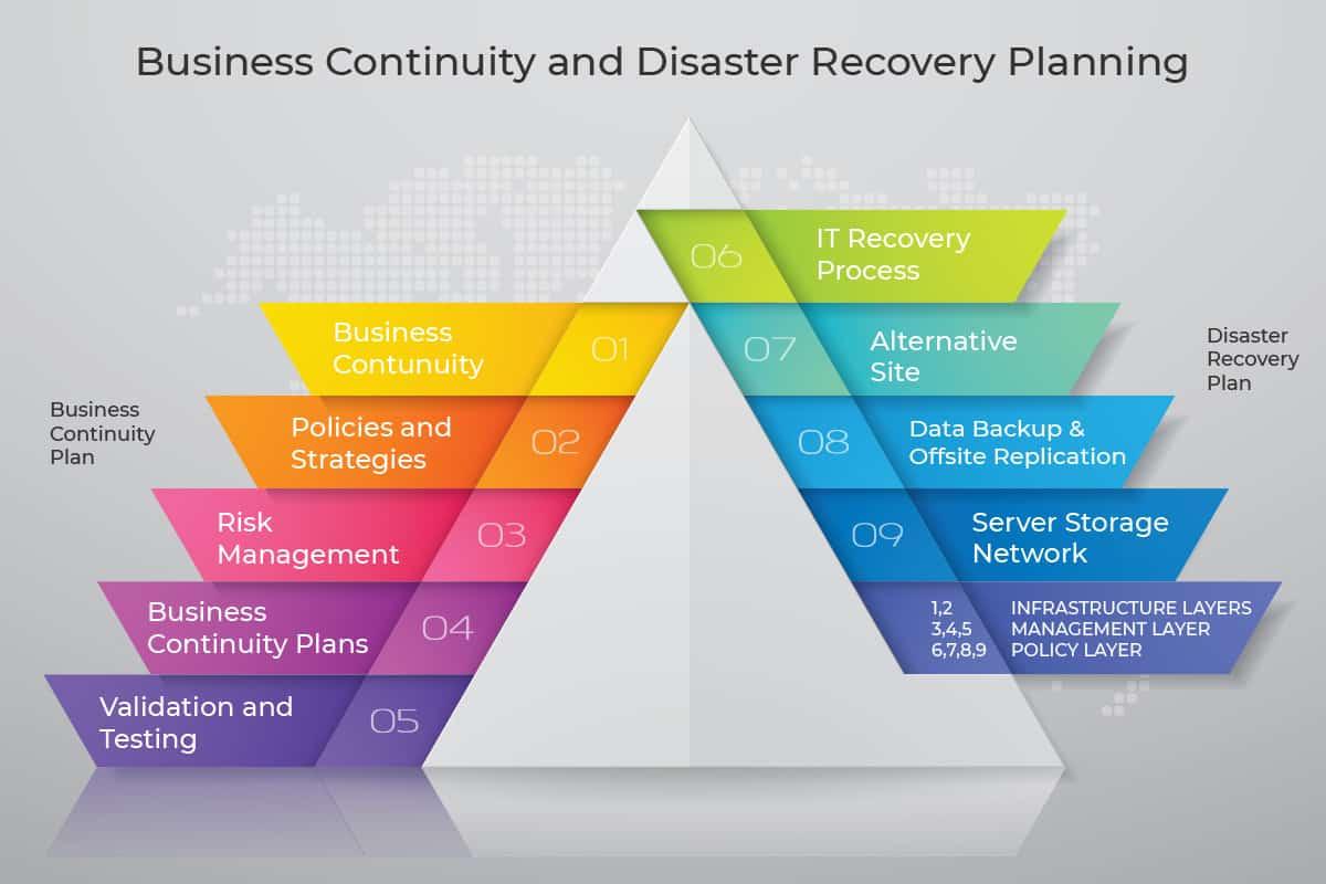 business continuity setup