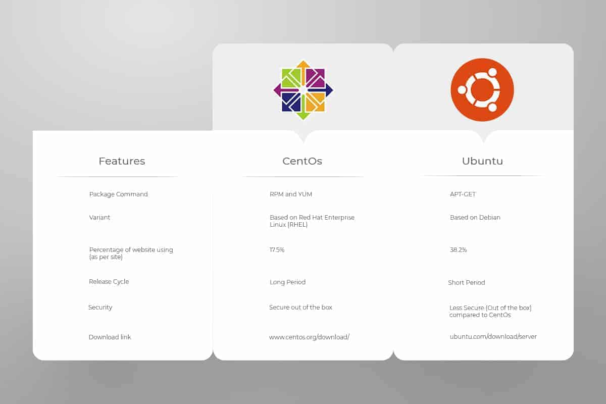 centos and ubuntu OS features compared in a chart diagram