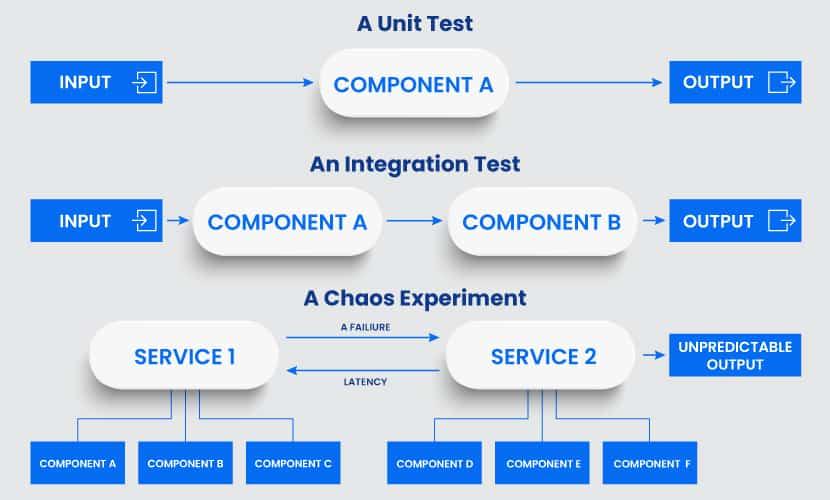 Chaos experiments vs standard testing