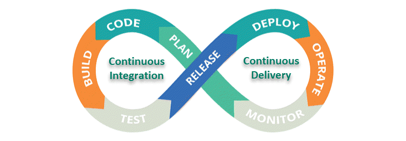 Continuous Integration and Continuous Delivery DevOps pipeline digram