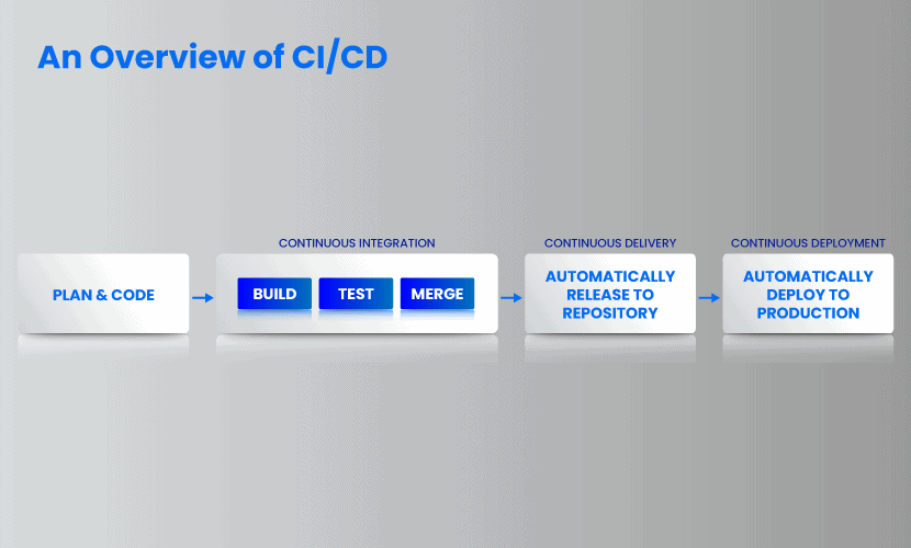 An overview of CI CD