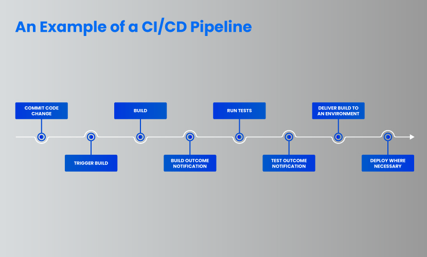 An example of a CI CD pipeline