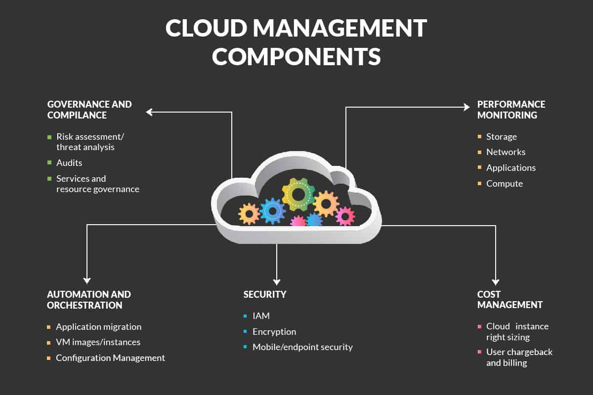 diagram of the components of cloud management