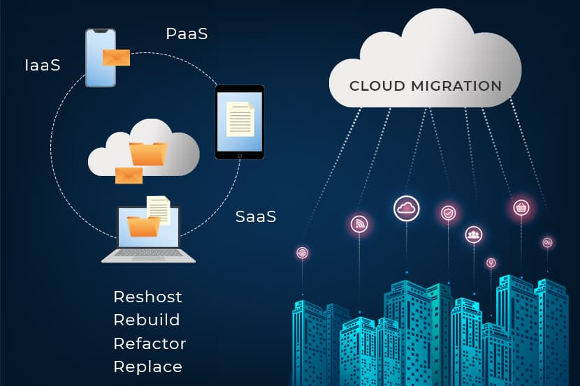 cloud migration types iass, paas, and saas