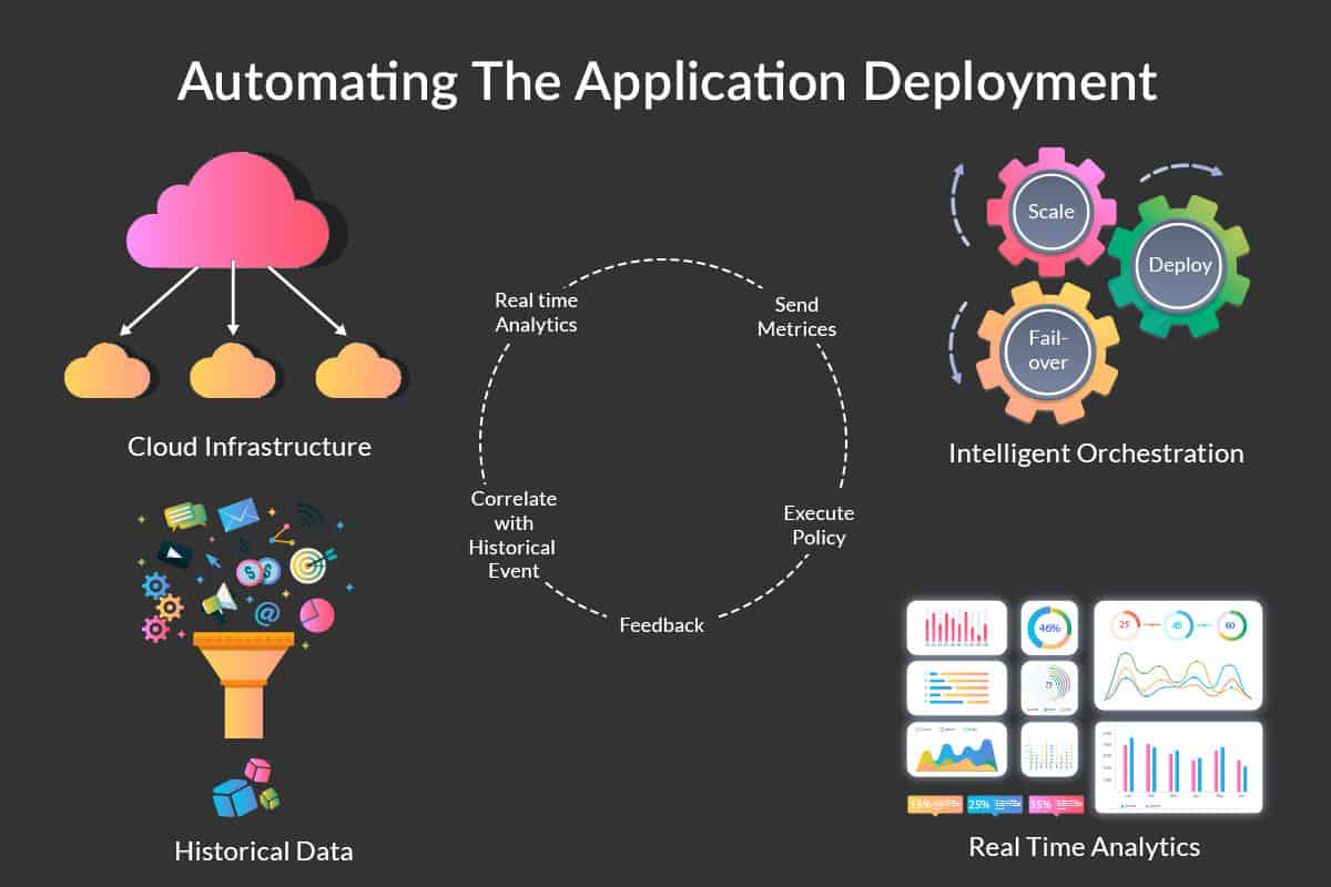 automating application deployment