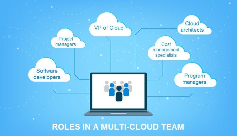 Roles in a cloud team
