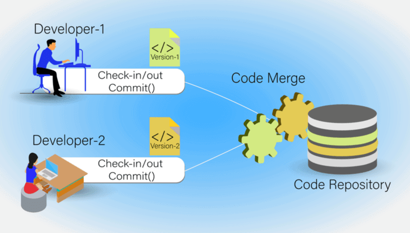 Diagram of a code merge in a code repository for Continuous Integration.