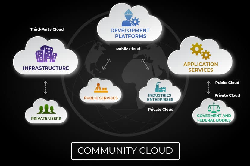 What is a Community Cloud?