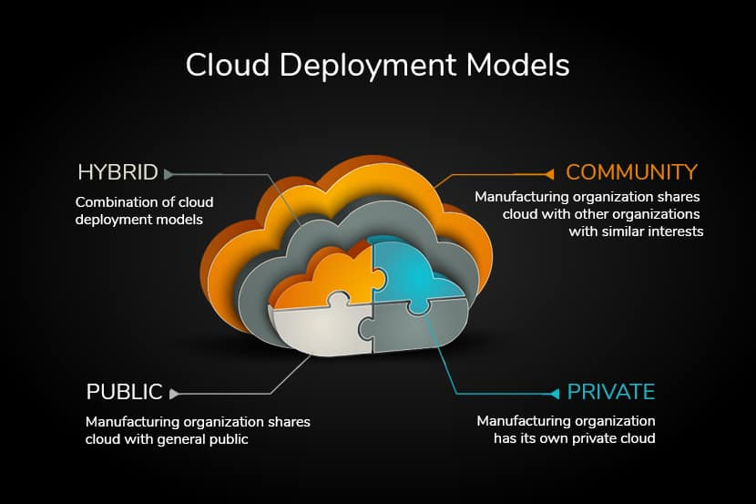 Cloud deployment models.