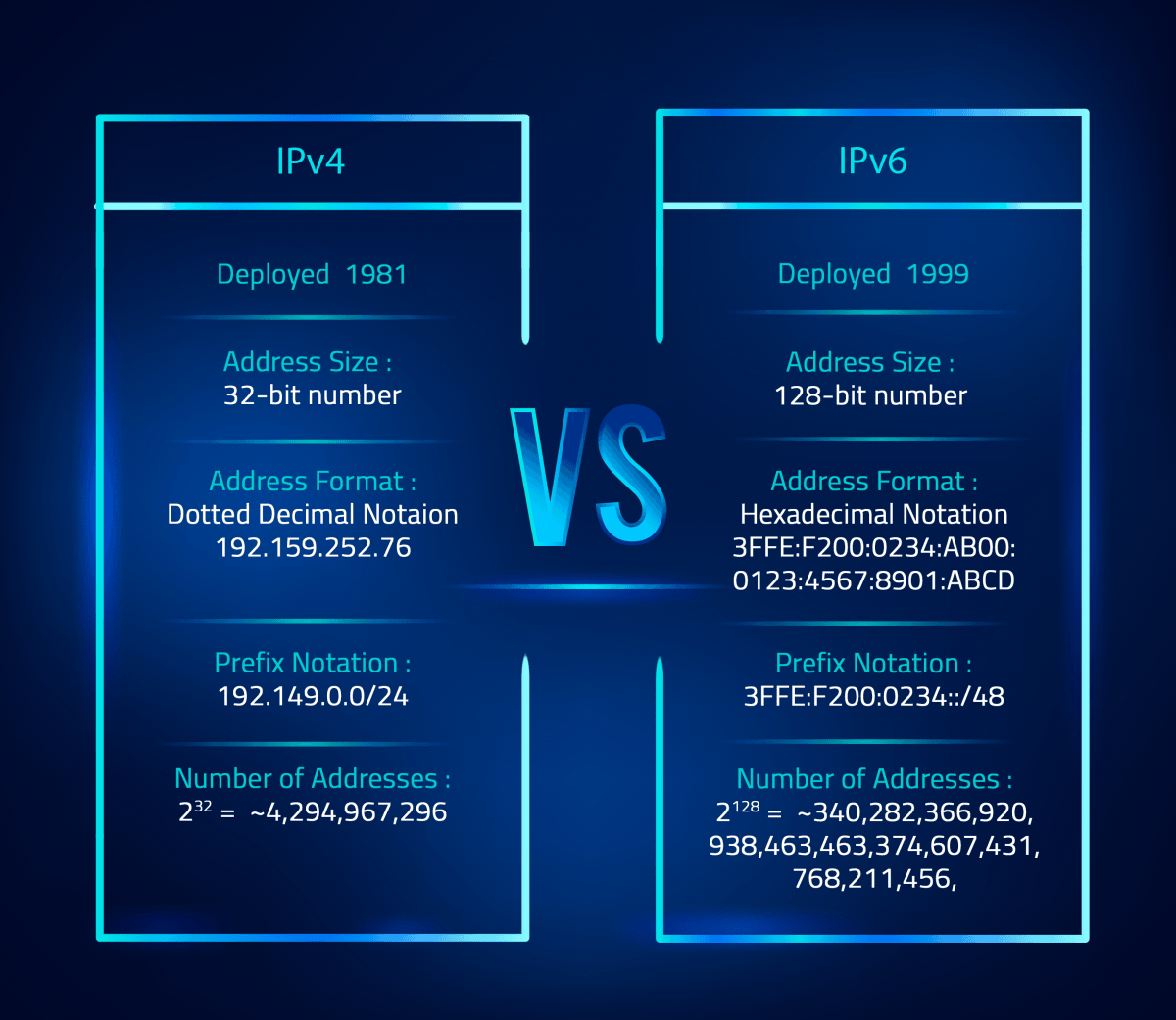 comparing difference between ipv4 and ipv6