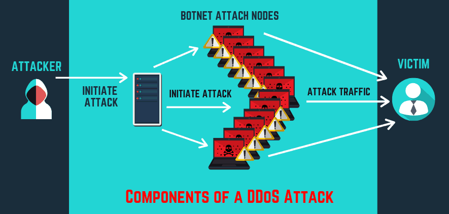 diagram of how a ddos cyber attack happens
