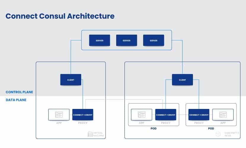 Connect consul architecture, a service discovery tool that later evolved into a service mesh