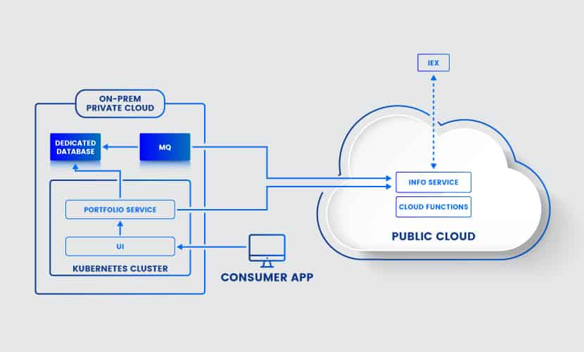 Connectivity in hybrid cloud architecture