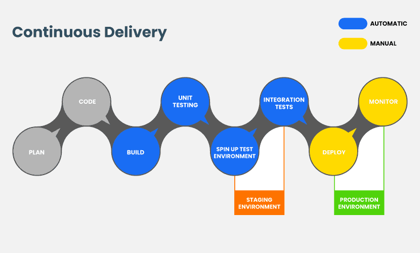 Steps of Continuous Delivery pipeline.