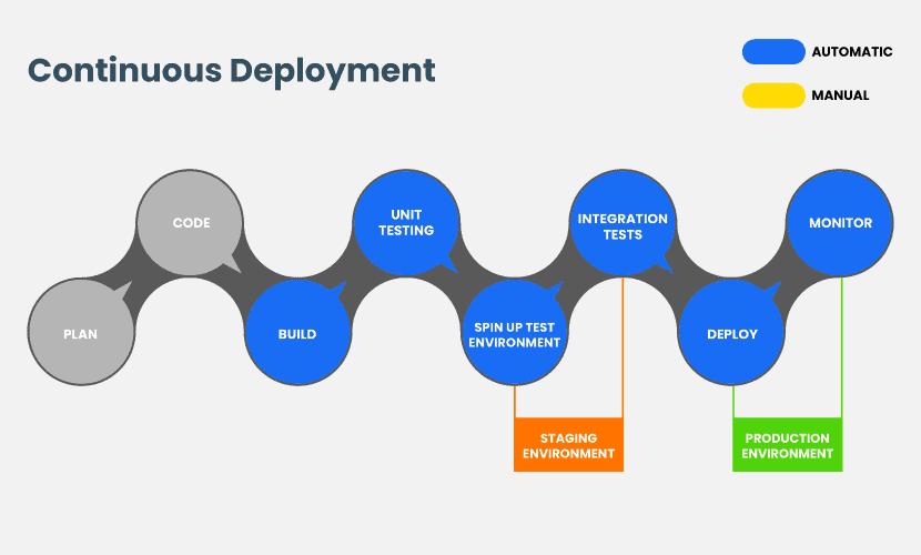 Continuous deployment pipeline steps.