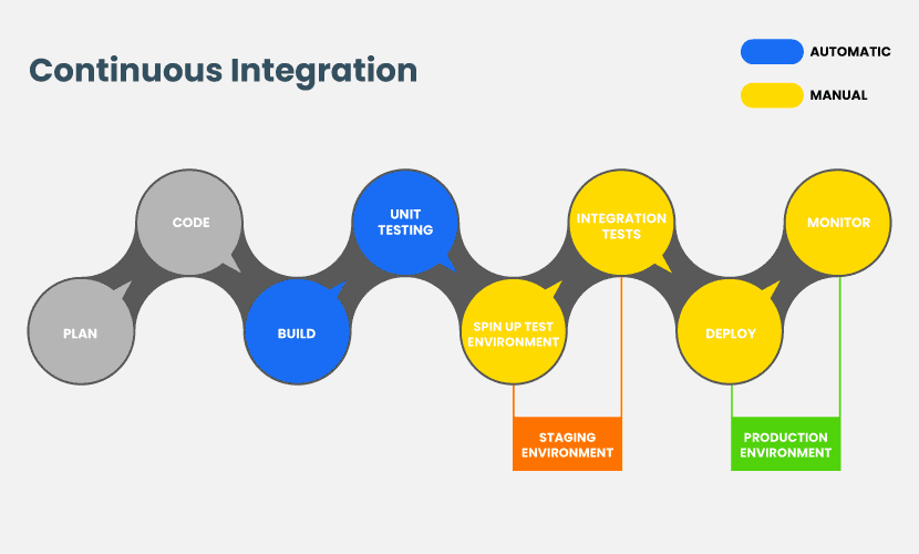 Steps of deployment pipeline in Continuous Integration.