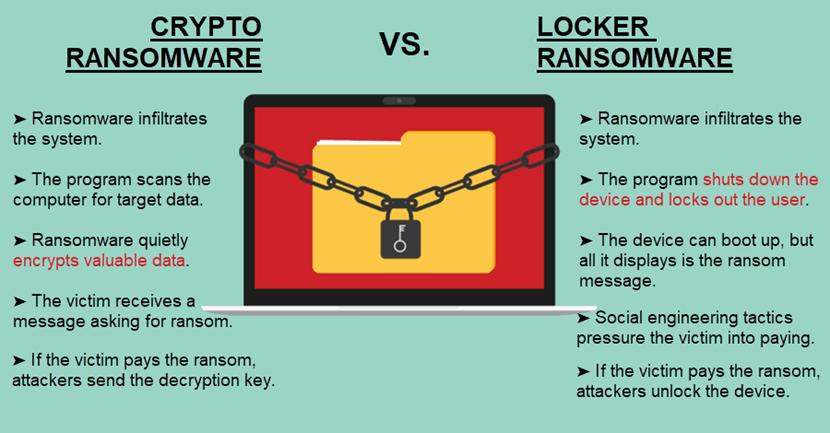 Crypto ransomware vs. locker ransomware